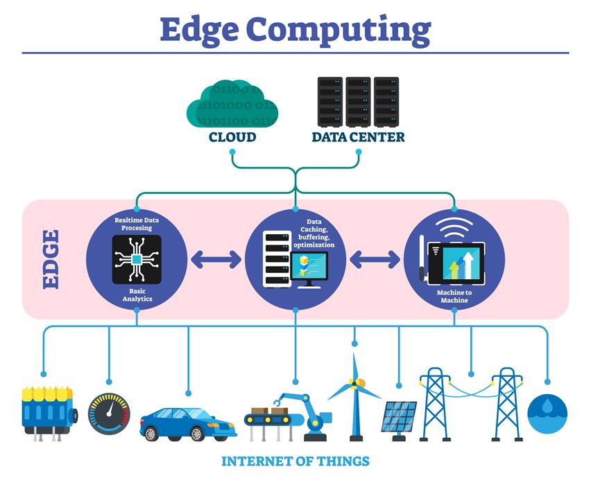 Edge Computing grafika ze schematem działania
