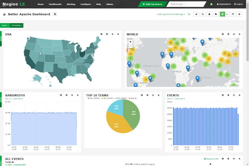 Nagios Log Server - scentralizowane oprogramowanie do zarządzania, monitorowania i analizy logów