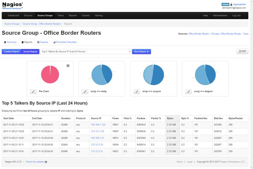 Nagios Network Analyzer – elastyczny i proaktywny analizator sieci