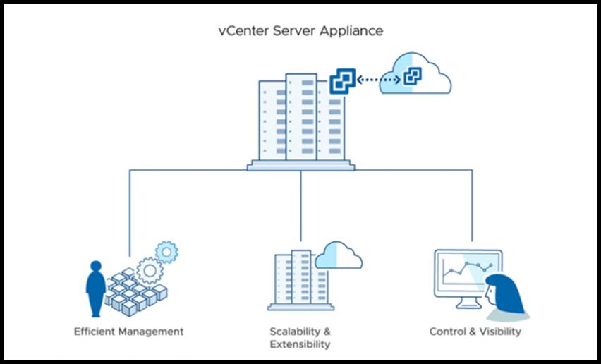 graficzny schemat działania VCenter VMware