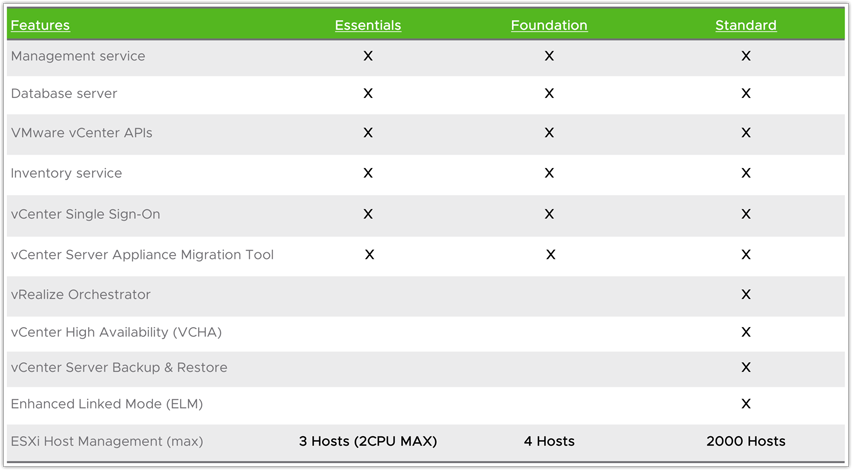 tabela porównawcza VCenter VMware